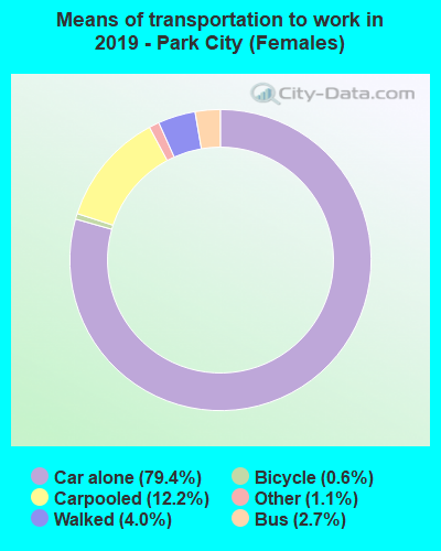 Means of transportation to work in 2016 - Park City (Females)