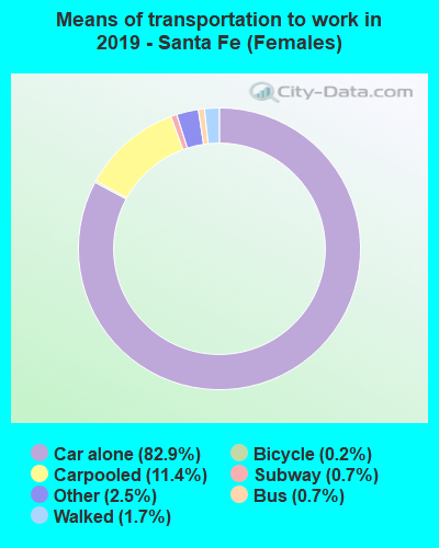 Means of transportation to work in 2016 - Santa Fe (Females)