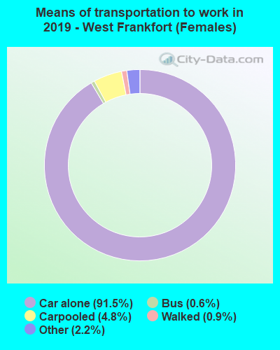 Means of transportation to work in 2016 - West Frankfort (Females)