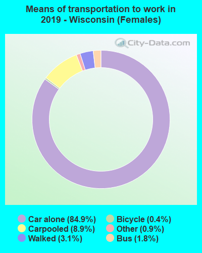 Means of transportation to work in 2016 - Wisconsin (Females)