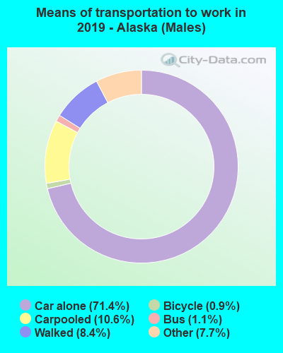 Means of transportation to work in 2016 - Alaska (Males)