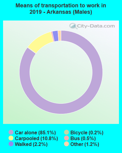 Means of transportation to work in 2016 - Arkansas (Males)