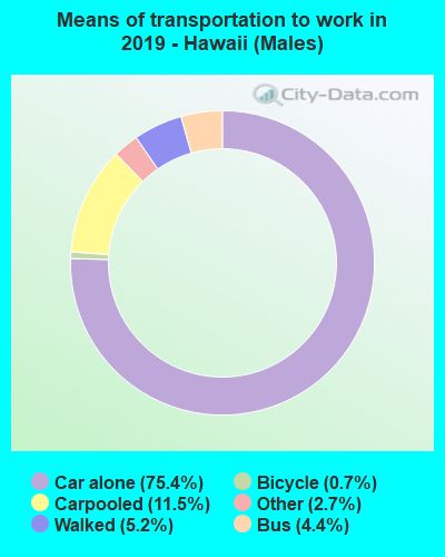 Means of transportation to work in 2016 - Hawaii (Males)