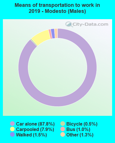 Means of transportation to work in 2016 - Modesto (Males)