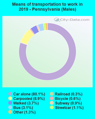 Means of transportation to work in 2016 - Pennsylvania (Males)