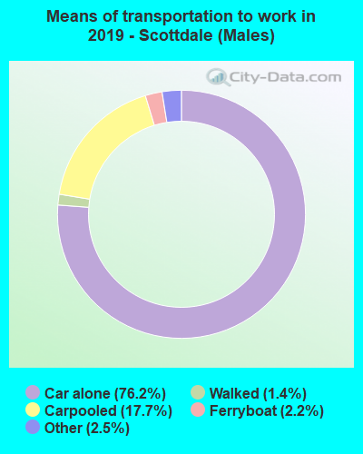 Means of transportation to work in 2016 - Scottdale (Males)