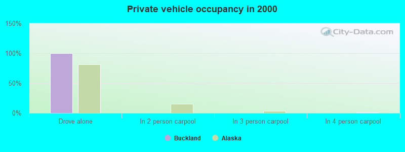 Private vehicle occupancy in 2000