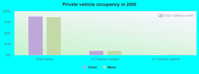 Private vehicle occupancy