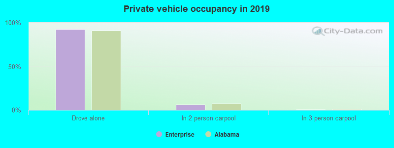 Private vehicle occupancy in 2019