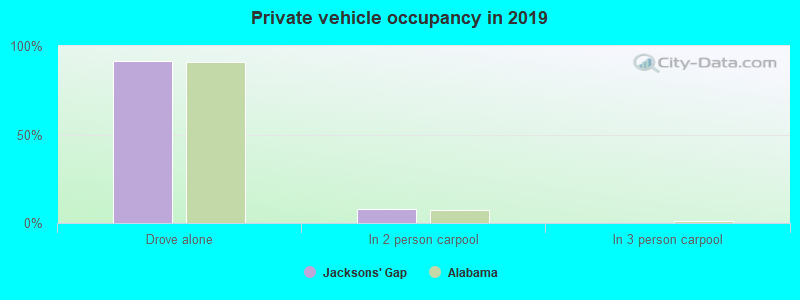 Private vehicle occupancy in 2016