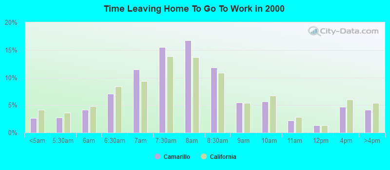 Time Leaving Home To Go To Work in 2000