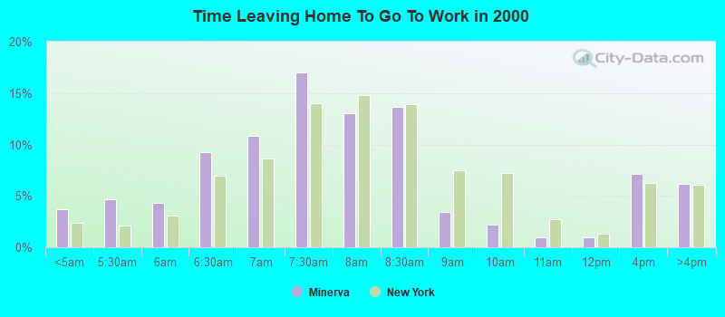 Time Leaving Home To Go To Work