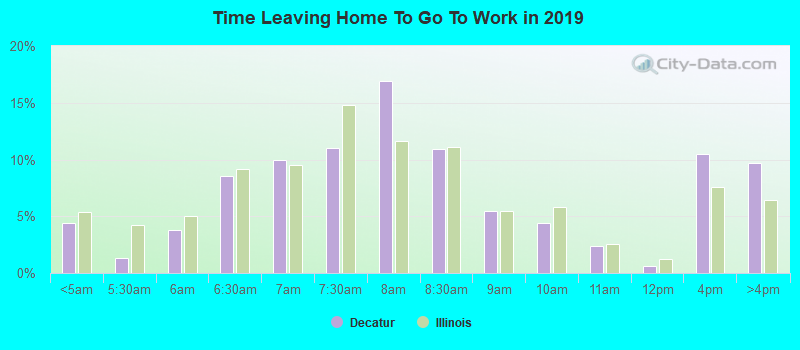 Time Leaving Home To Go To Work in 2017