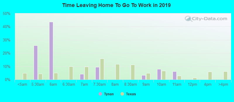 Time Leaving Home To Go To Work in 2016