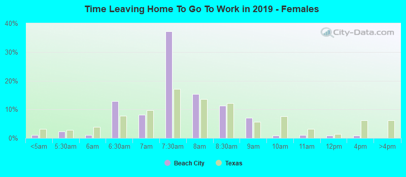Time Leaving Home To Go To Work in 2016 - Females