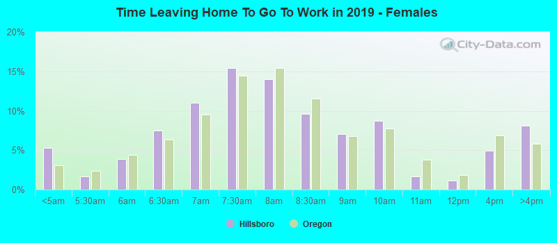 Time Leaving Home To Go To Work in 2017 - Females