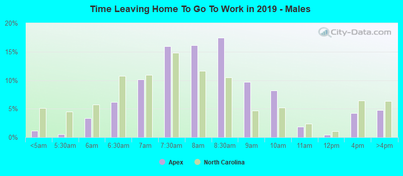 Time Leaving Home To Go To Work in 2017 - Males