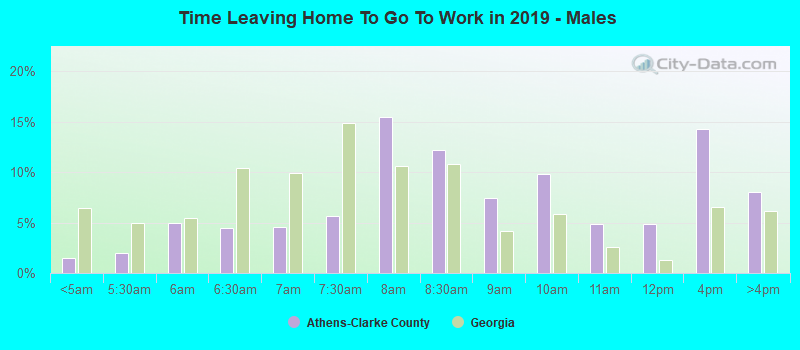 Time Leaving Home To Go To Work in 2019 - Males
