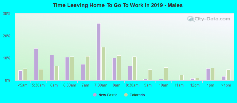 Time Leaving Home To Go To Work in 2016 - Males