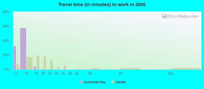 Travel time (in minutes) to work