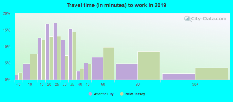 Atlantic City New Jersey Nj Profile Population Maps Real Estate Averages Homes Statistics Relocation Travel Jobs Hospitals Schools Crime Moving Houses News Sex Offenders