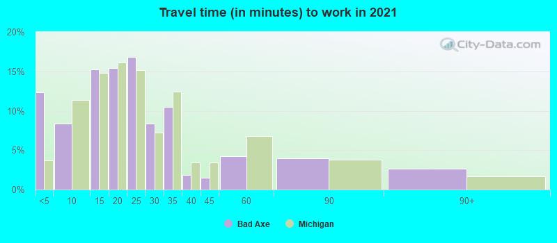 Bad Axe, Michigan (MI 48413) profile: population, maps, real
