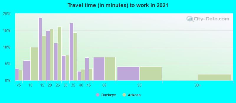Buckeye, Arizona (AZ) profile: population, maps, real estate
