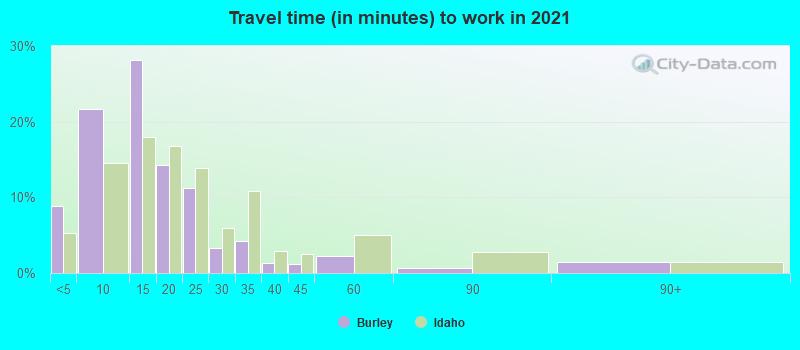 Burley, Idaho (ID 83318, 83336) profile: population, maps