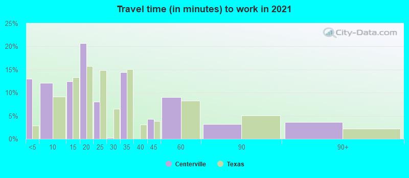 Centerville Texas Tx 75833 Profile Population Maps