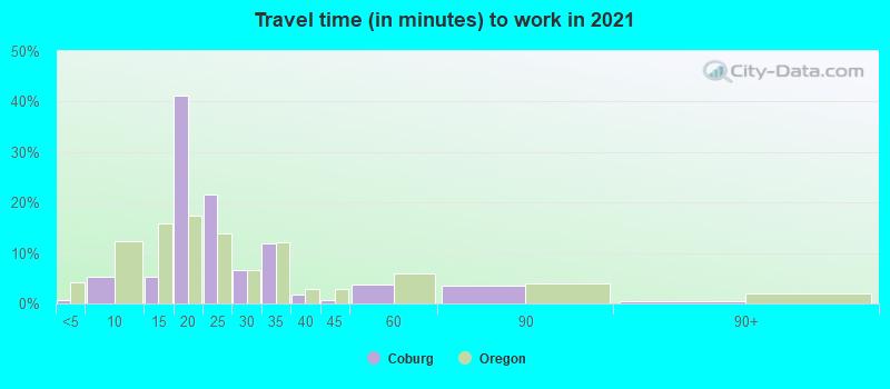 Coburg, Oregon (OR 97408) profile: population, maps, real