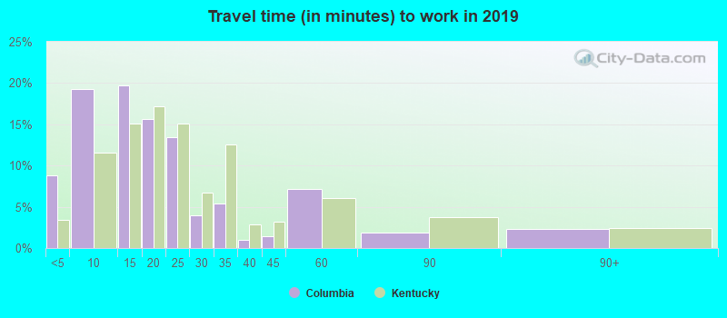 Columbia, Kentucky (KY 42728) profile: population, maps