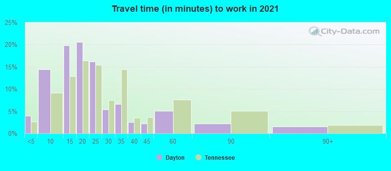 Dayton, Tennessee (TN 37321) profile: population, maps, real estate