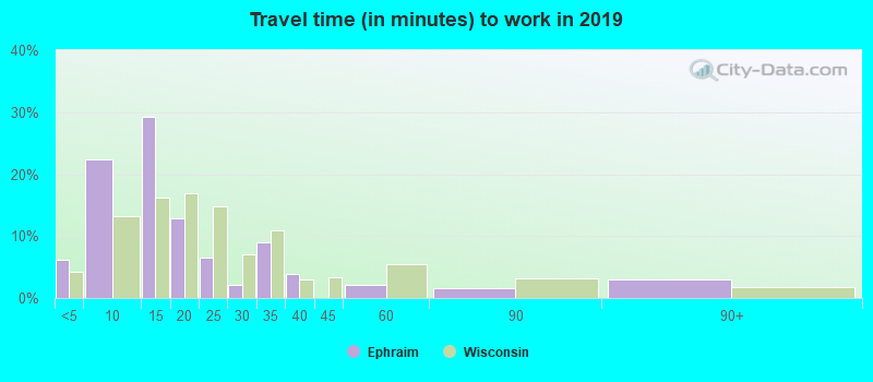 Ephraim, Wisconsin (WI 54211, 54234) profile: population
