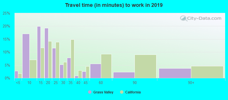 Grass Valley, California (CA 95945) profile: population, maps, real