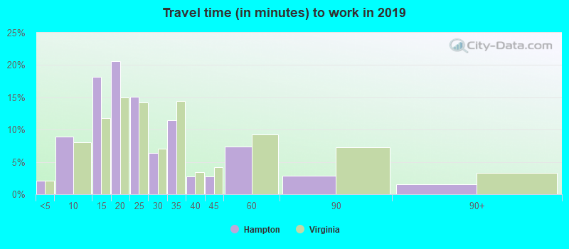 Hampton, Virginia (VA) profile: population, maps, real