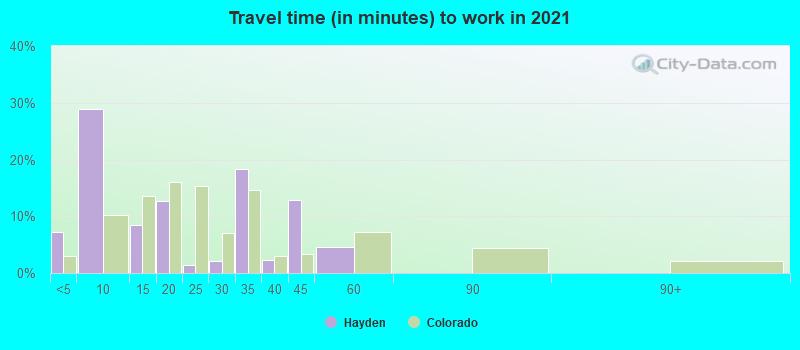 Hayden, Colorado (CO 81639) profile: potion, maps, real estate ... on