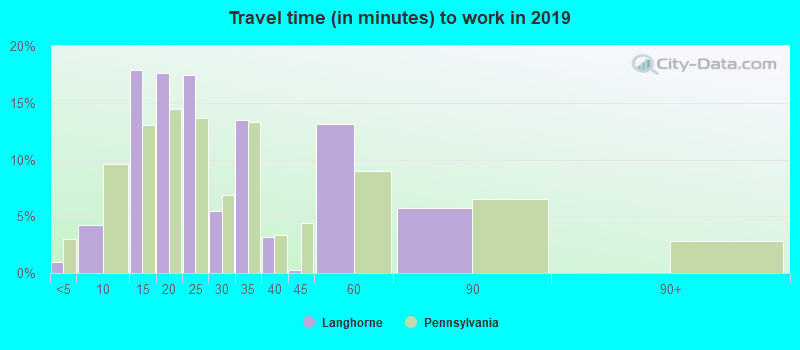 Langhorne, Pennsylvania (PA 19047) profile: population, maps