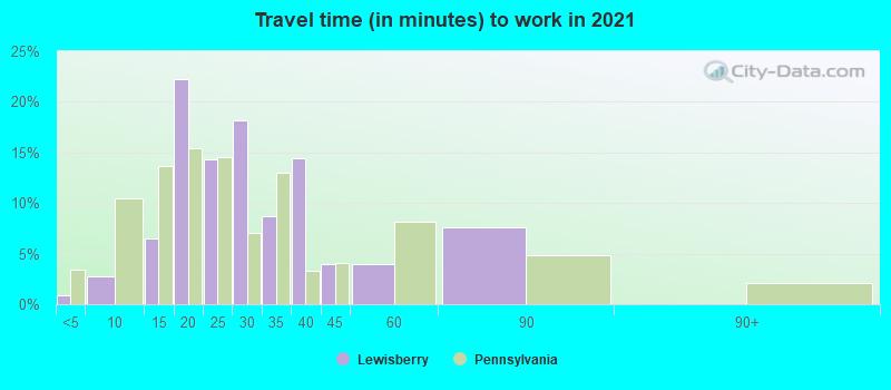 Lewisberry, Pennsylvania (PA 17339) profile: population
