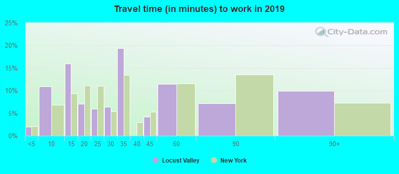 Travel time (in minutes) to work in 2016