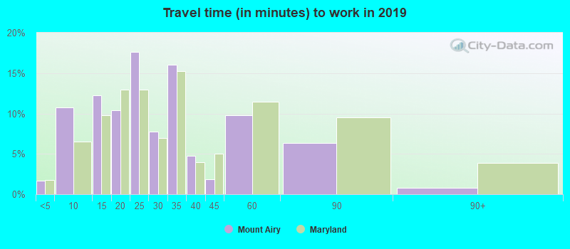 Mount Airy, Maryland (MD 21771) profile: population, maps, real