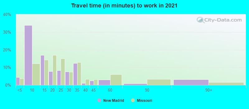 New Madrid, Missouri (MO 63869) profile: population, maps, real