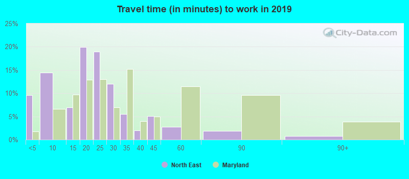 North East, Maryland (MD 21901) profile: population, maps, real