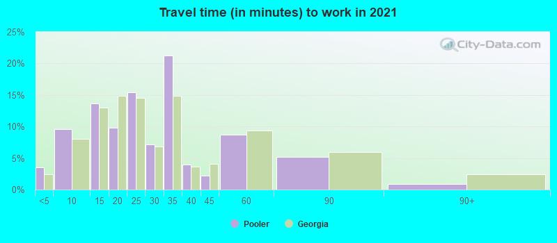 Pooler, Georgia (GA 31322) profile: population, maps, real