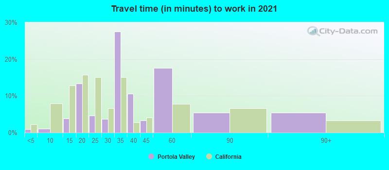 Portola Valley, California (CA 94028) profile: population, maps