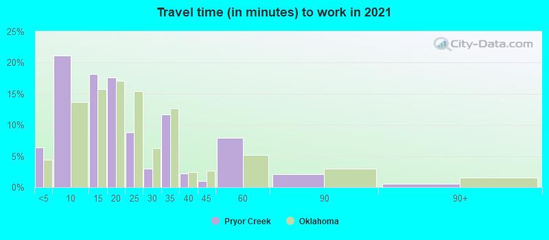 Pryor Creek, Oklahoma (OK 74361) profile: population, maps