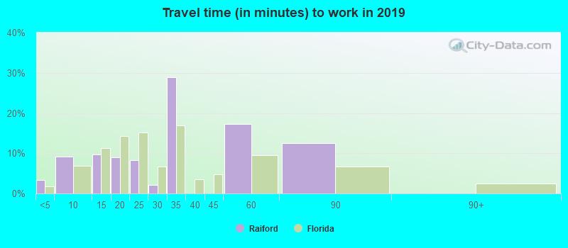 Raiford, Florida (FL 32083) profile: population, maps, real