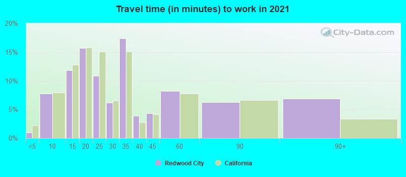 Redwood City, California (CA 94065) profile: population
