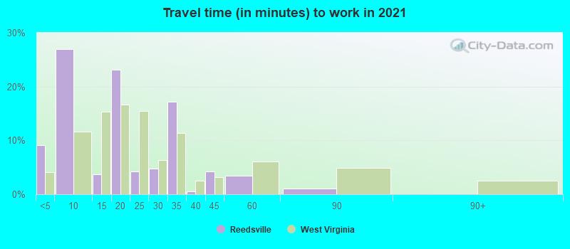 Reedsville, West Virginia (WV 26547) profile: population