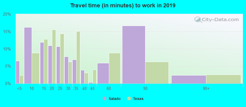 Salado, Texas (TX 76571) profile: potion, maps, real ... on beaumont texas map, pearland texas map, texline texas map, kerrville texas map, sanger texas map, toyahvale texas map, rio hondo texas map, salado on map, plano texas map, bruceville-eddy texas map, jonesboro texas map, austin texas map, salado shopping map, conroe texas map, stillhouse lake texas map, rio frio texas map, belton lake texas map, pharr texas map, spring texas map, st. hedwig texas map,