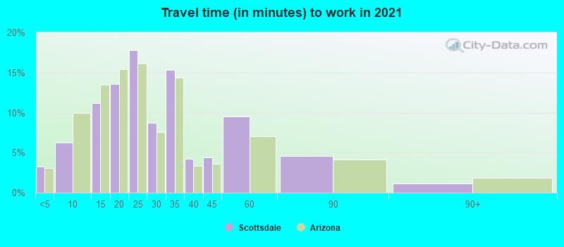 Scottsdale, Arizona (AZ) profile: population, maps, real